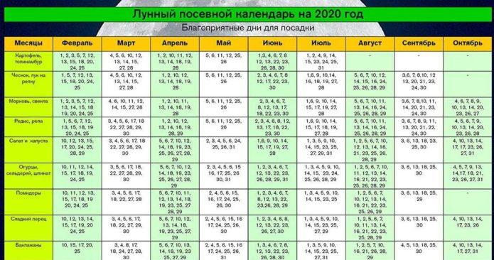 Лунный посевной календарь на июль 2020